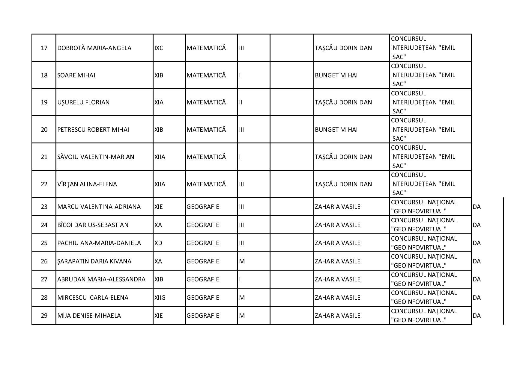REZULTATE CONCURSURI SCOLARE 2017-2018-page-003